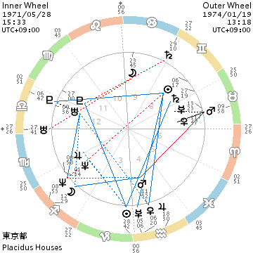 chart_197105281533_197401191318.png